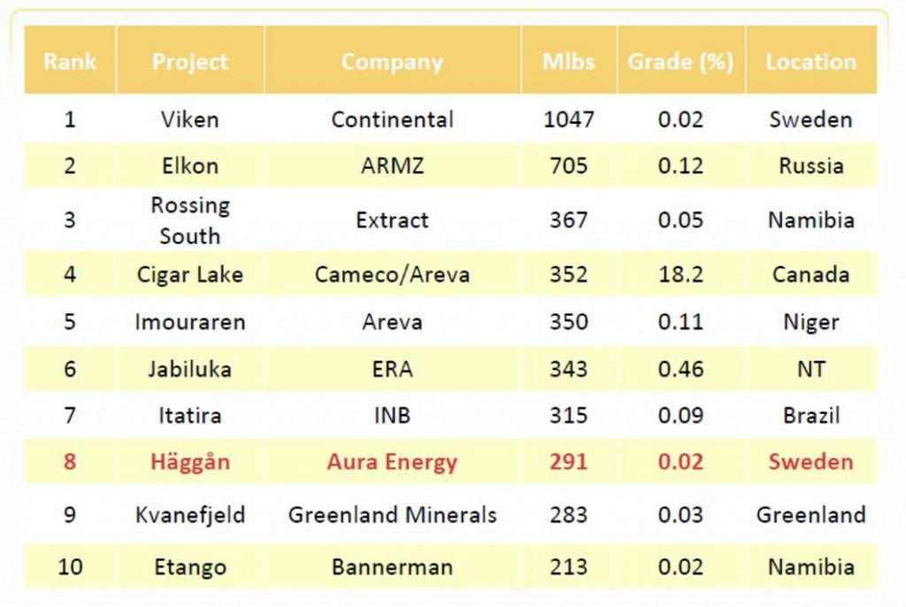 largest-undevelped-uranium-resources