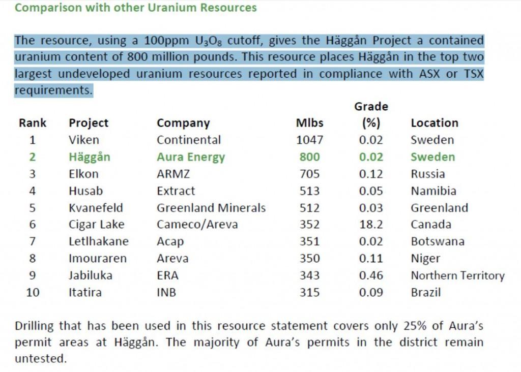 haggan-now-second-largest