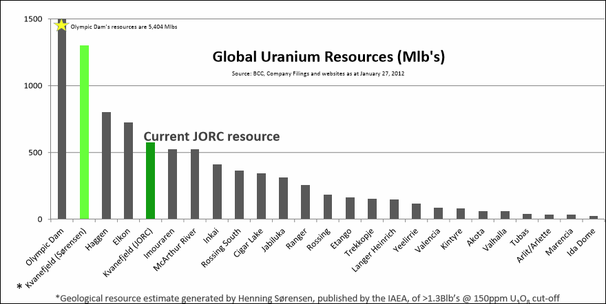 global-uranium-resources-2015-update