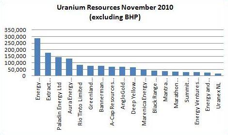 uraniumchartnov2010.JPG